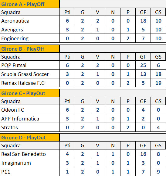 Classifica FASE II v1.1